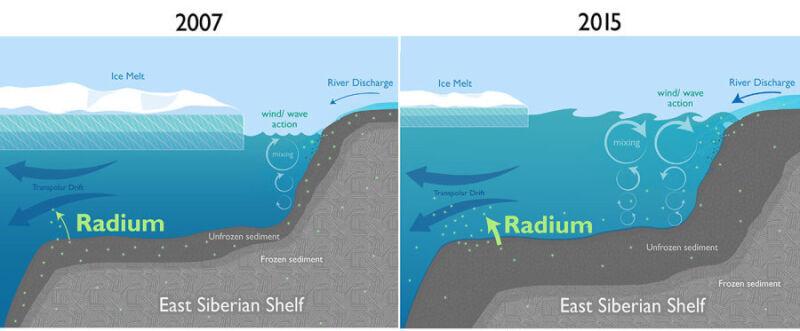 Zmiana klimatu a erozja gleby (źródło: WHOI)